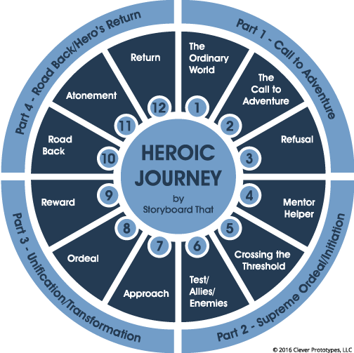Heros Journey stages blue chart
