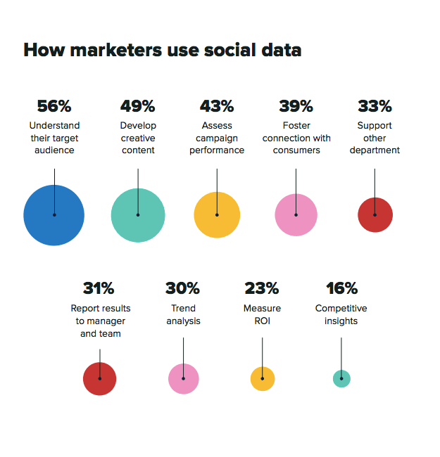 How marketers use social data
