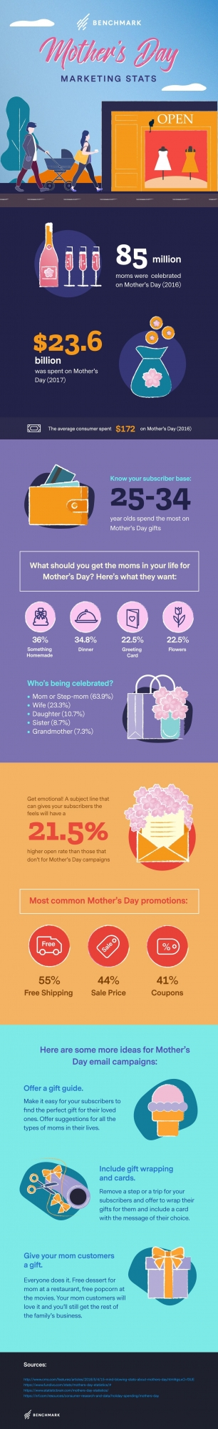 Mothers Day Marketing statistics Benchmark email