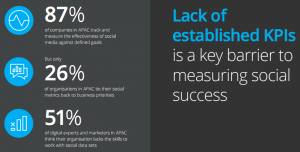 Only 26 per cent Asia Pacific businesses not using metrics kpis to measure social media success hootsuite