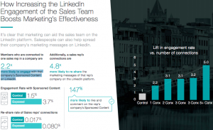 Sales Team engagement on Linkedin boosts Marketing effectiveness graph