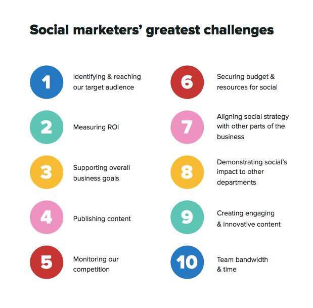Social media marketers greatest challenges