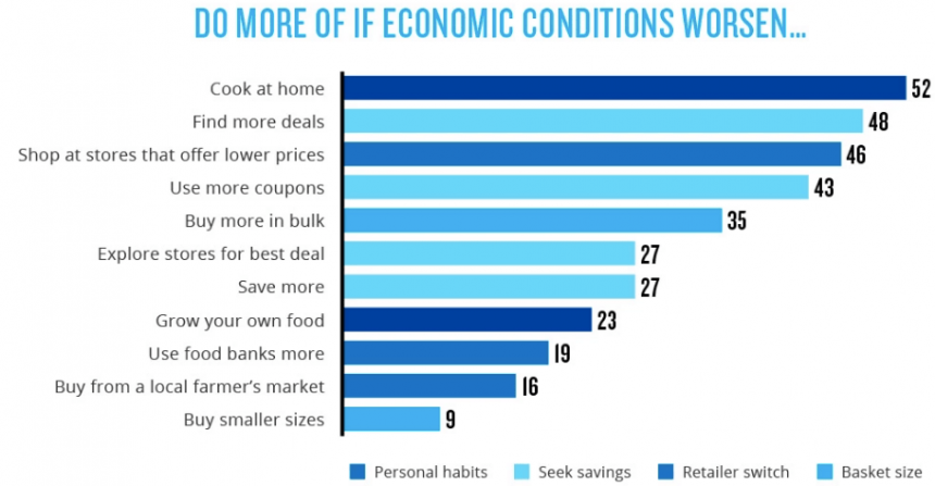 Top consumers activities if economic conditions worsen table list covid survey october 2020 The Nielsen Company