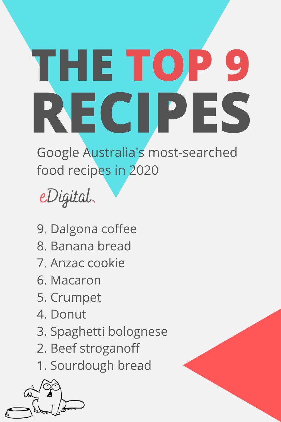 Top most searched food recipes Google Australia 2020 list