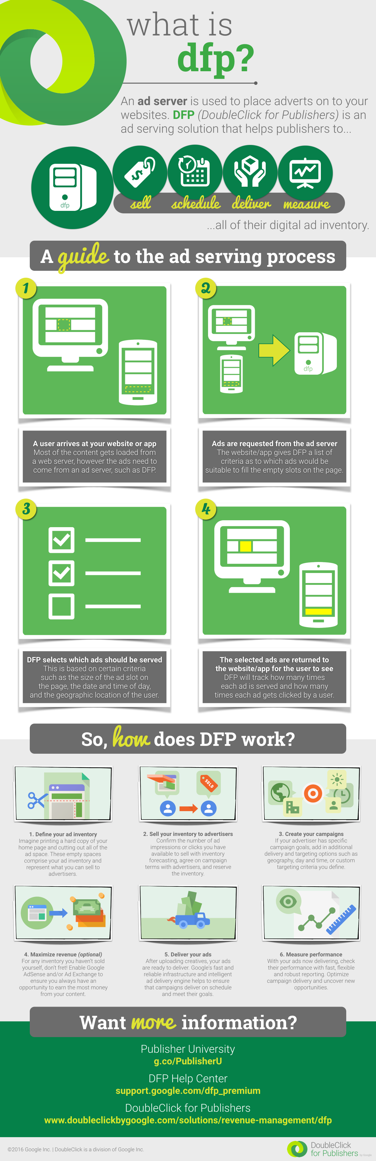 What is Double Click For Publishers DFP Infograph 2016 Google