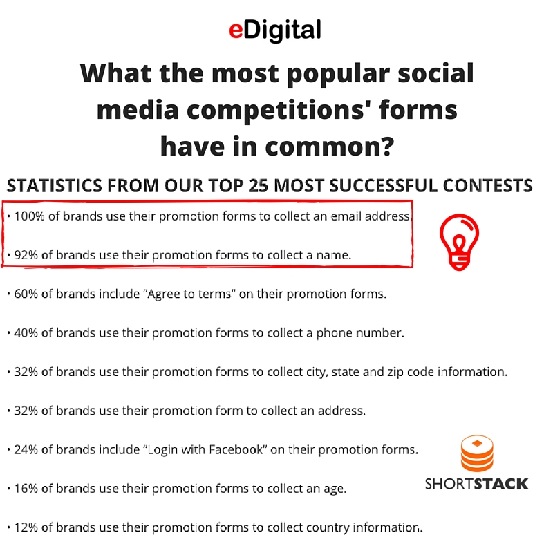 Social Media CompetitionsForms data insights