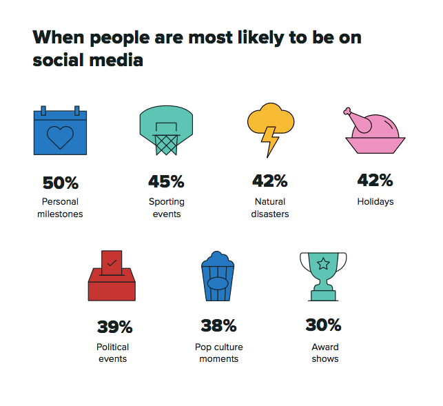 When people are most likely to be on social media