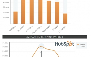 When to send emails best time day australia eDigital Hubspot marketing