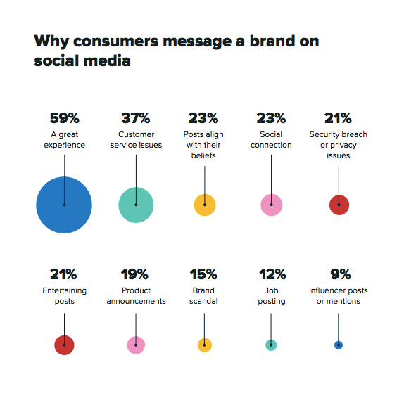 Why consumers message a brand on social media