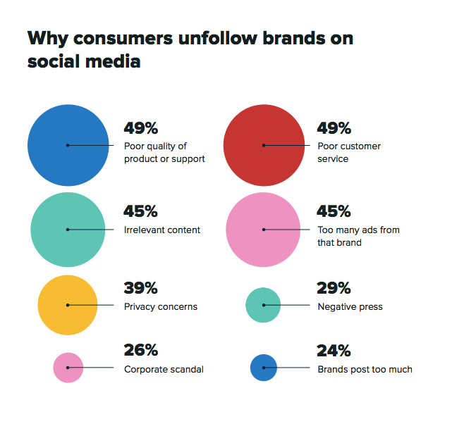Why consumers unfollow brands on social media