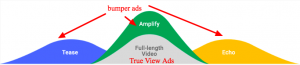 Youtube bumber true view ads graph how to use for max brand impact