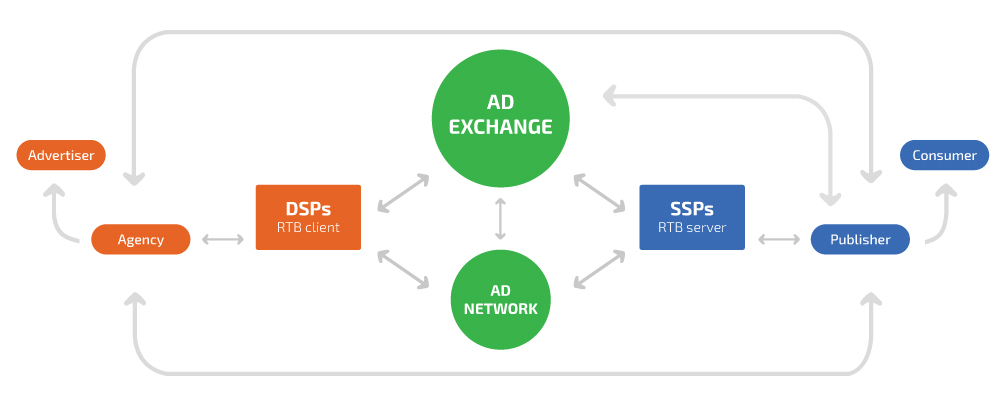 ad exchange ssp dsp display advertising ecosystem framework players publishers advertisers agencies dmp