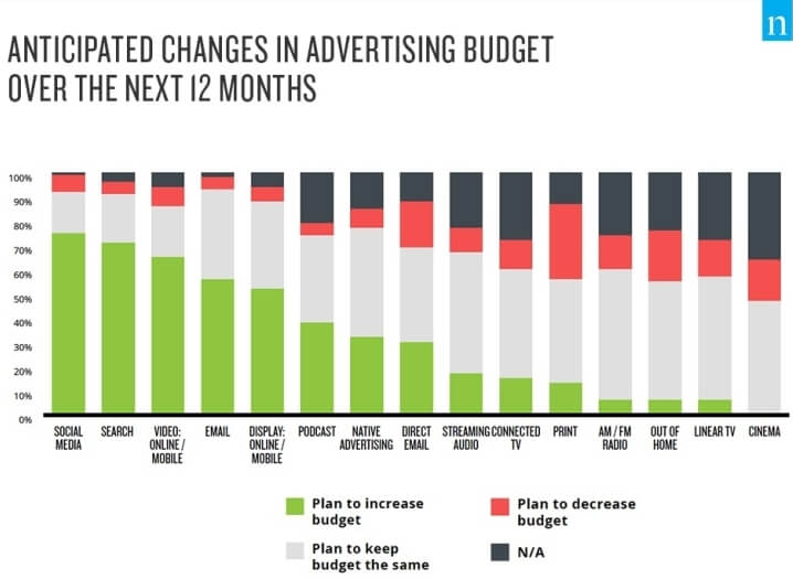 advertising budget changes Nielsen 2021 graph