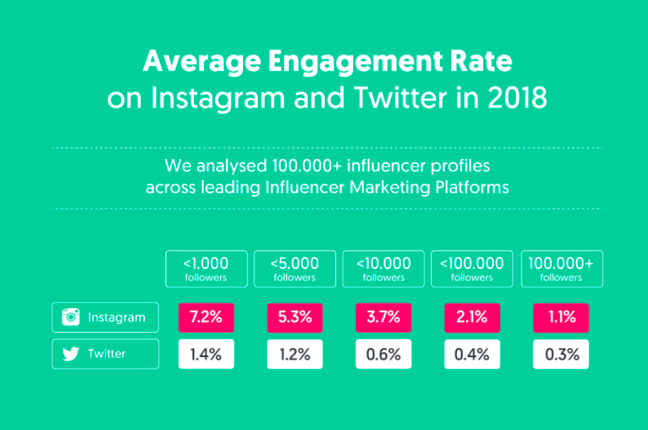 average engagement rate instagram vs twitter