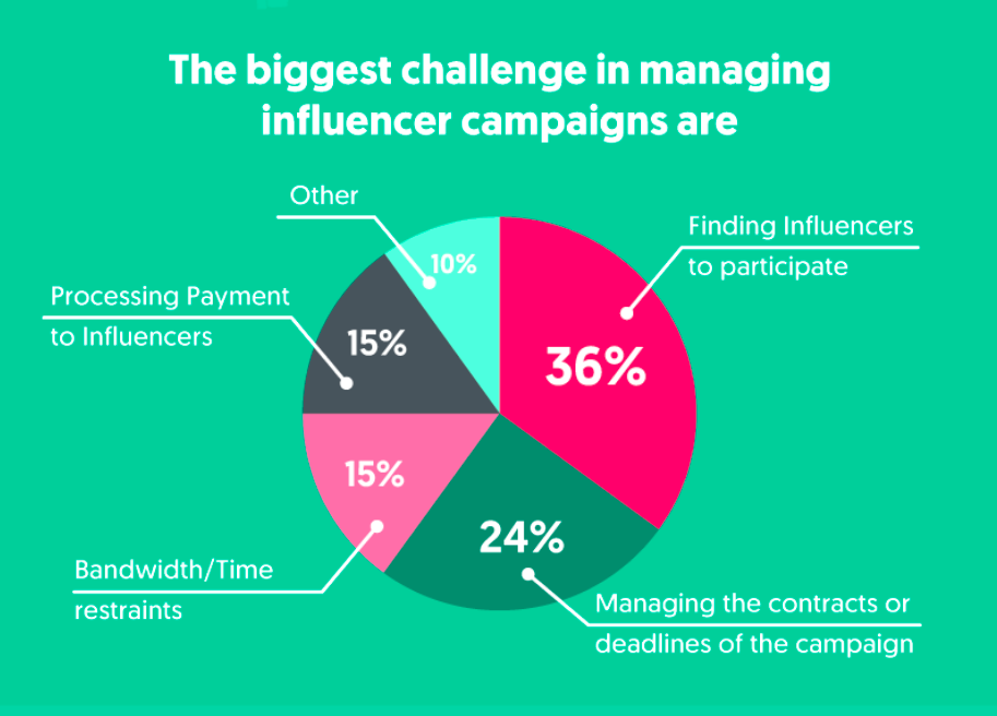 biggest challenges managing influencer campaigns