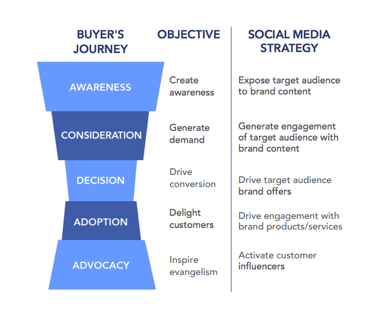buyer process journey social media marketing strategy objective graph funnel