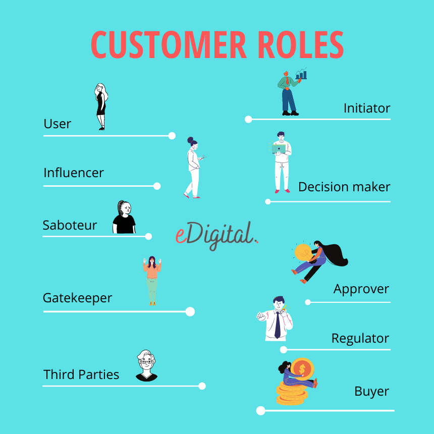 buying centre customer roles graph b2b