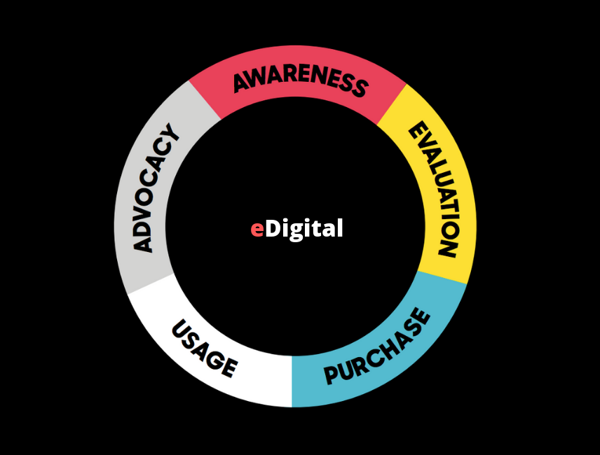customer purchase journey cycle eDigital