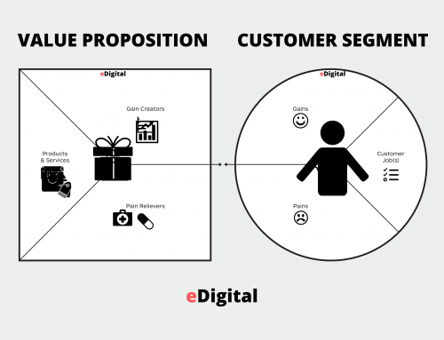 THE BEST CUSTOMER VALUE PROPOSITION CANVAS TEMPLATE