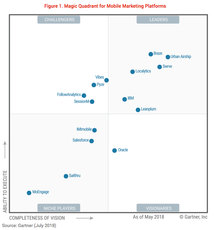 gartner magic quadrant best mobile marketing platforms july 2018