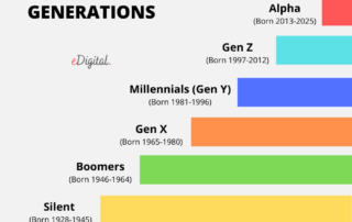 generations years names chart list