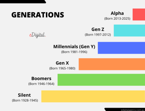 THE BEST GENERATION YEARS CHART & NAMES LIST