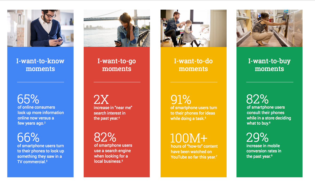 Google consumer mobile moments graph infograph