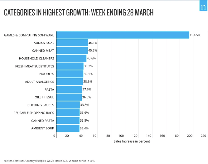 highest growth categories March 2020 Nielsen UK