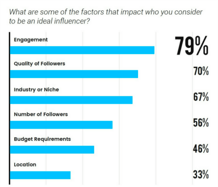 influencer marketing engagement top factor evaluation selection later
