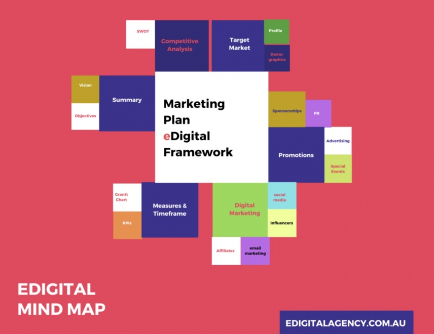 marketing plan mind map edigital agency