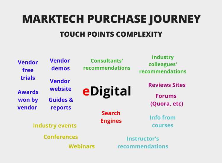 marketing technology purchase journey touch points complexity eDigital graph