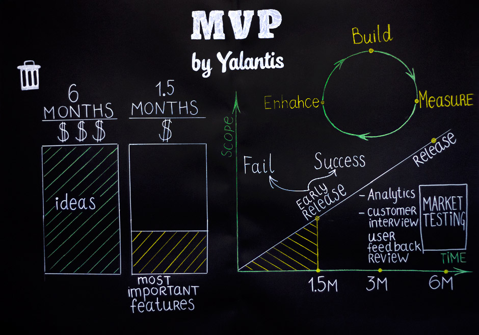 minimum viable product mvp app development brief template