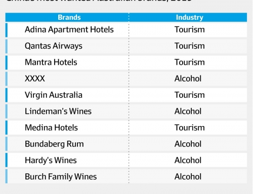 THE MOST POPULAR AUSTRALIAN BRANDS IN CHINA 2019