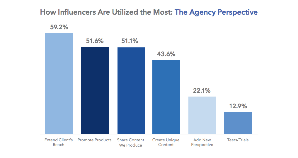 most popular top activities agencies use influencers for 2017