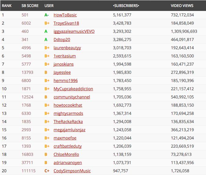 Australian most popular youtube channels australia 2015 source: socialblade.com