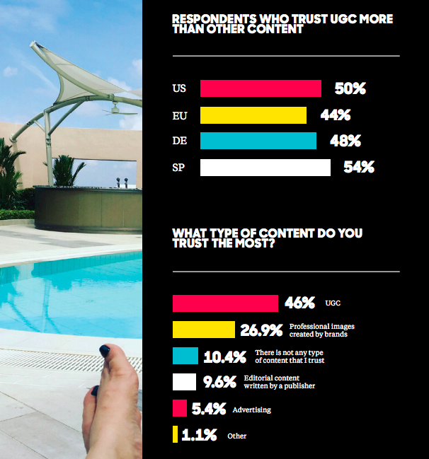 most trusted content user generated olapic stat survey results