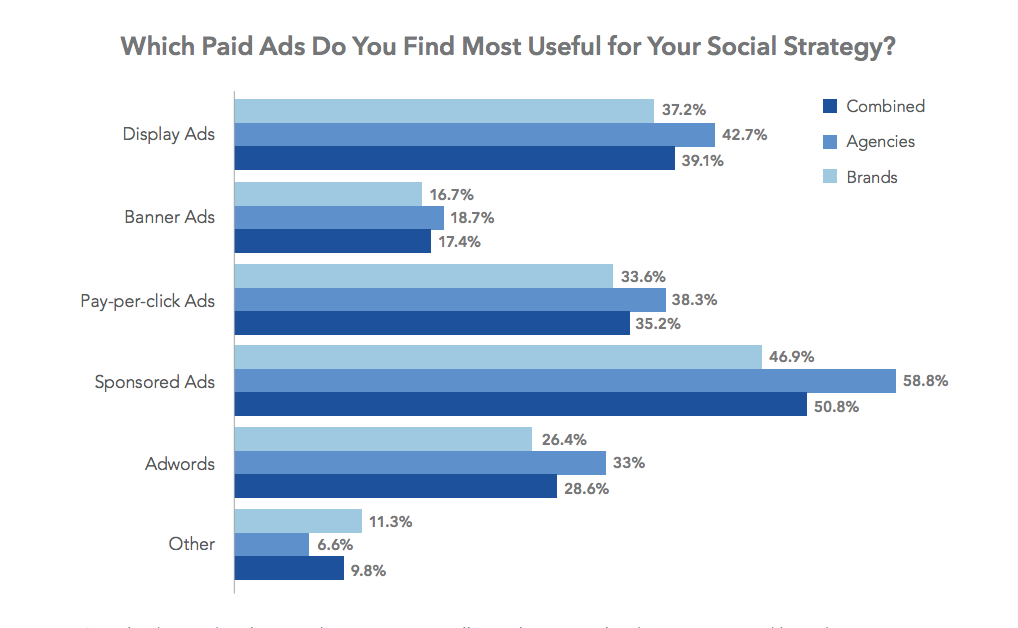 most useful social media marketing paid ad types 2017