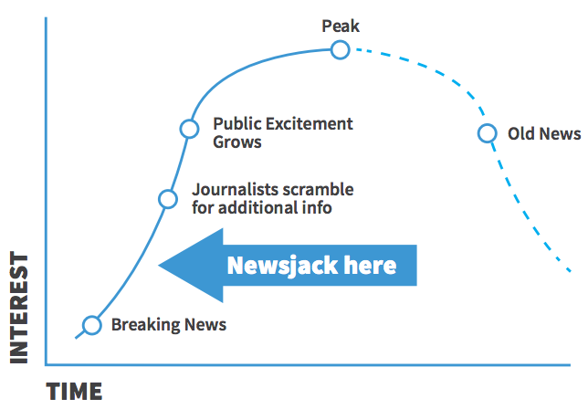 newsjacking cycle graph when to newsjack
