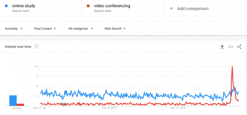 online study vs video conferencing google trends may 2020