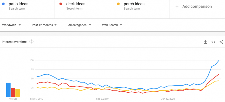 patio ideas - deck ideas - porch ideas - google trends april 2020