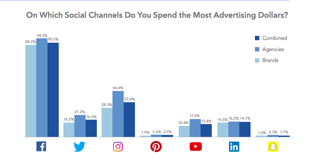 social platforms marketers are spending the most dollars paid ads 2017