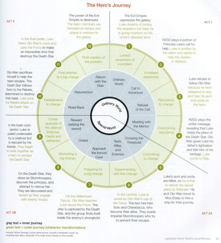 the hero journey wheel