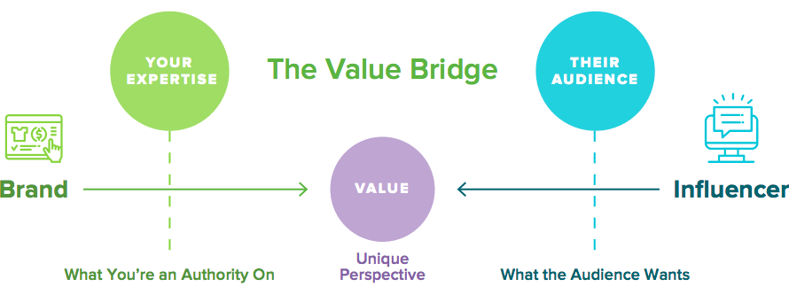 the value bridge influencer marketing strategy