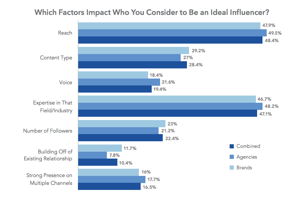 top factors most popular when choosing ideal influencer for marketing campaigns 2017