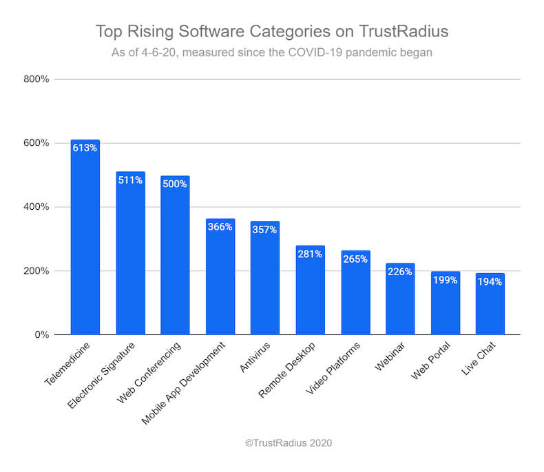 top rising software categories covid-19 april 2020 TrustRadius