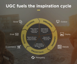 user generated content ugc fuels inspiration cycle-graph marketing