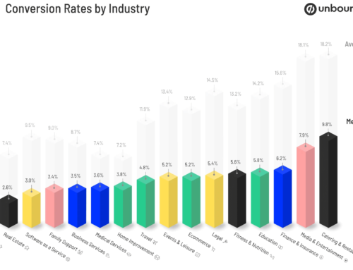 WEBSITE CONVERSION RATES BY INDUSTRY 2021